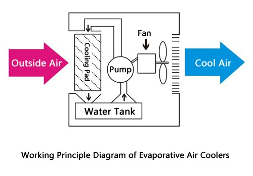 working principle diagram of evaporative air coolers
